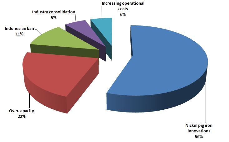 As a player/analyst of the nickel sector, what do you think is the most pressing issue  the industry is facing in 2014?
